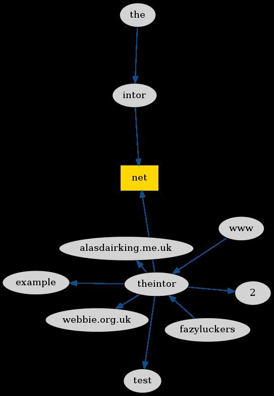 graph viz